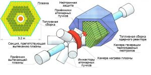 shema-gibridnogo-reaktora_1-300x149.jpg